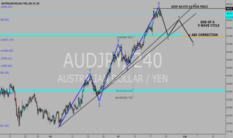 AUDJPY: SELL THAT BITCH