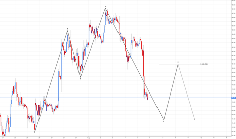 XAGUSD: XAG/USD - Bearish 5-0