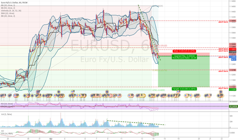 EURUSD: EURUSD: Downtrend. Selling at MA10 touches