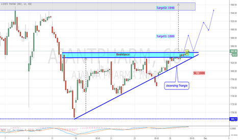 AJANTPHARM: Ajanta Pharma Breaks Above Ascending Triangle