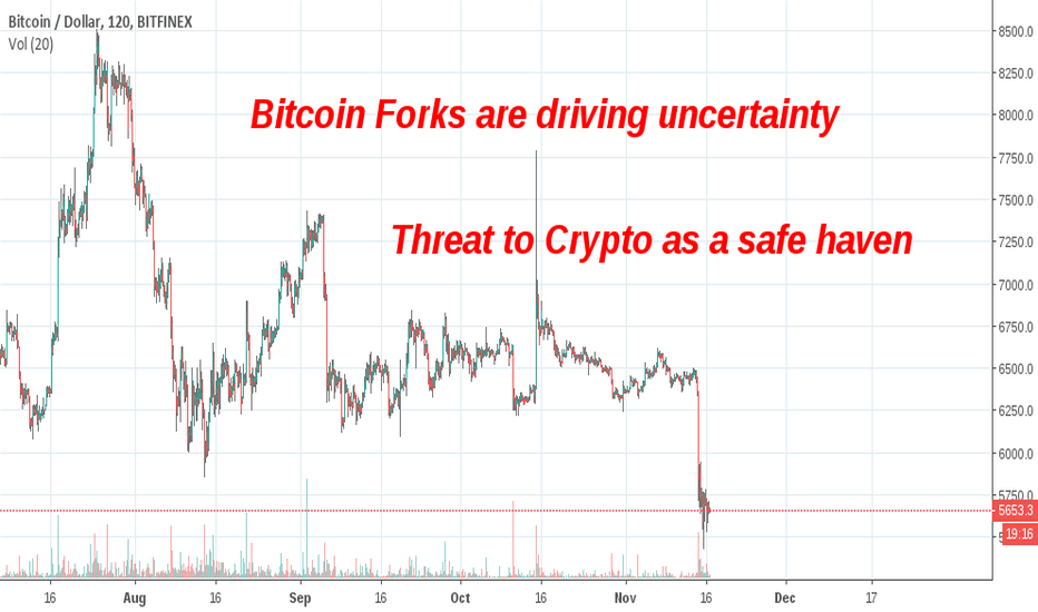BTCUSD: Forks a threat to Bitcoin as a safe Haven