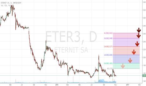 ETER3: excelente risco retorno