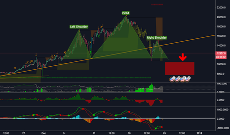 BTCUSD: $BTC Bearish pattern, H&S, correction's almost over