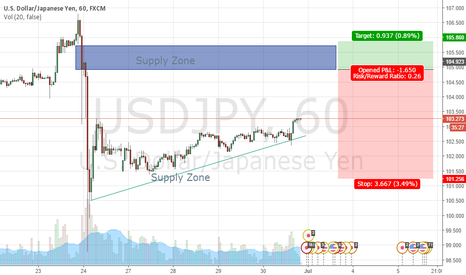 USDJPY: USDJPY Selling zone
