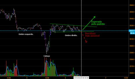 SPX500USD: S&P500 em dia de Payroll