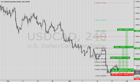 USDCAD: LONG USD/CAD