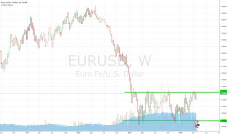 EURUSD: Sell Eurusd target 1.05696