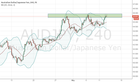 AUDJPY: AUDJPY stuck in a range?