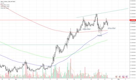 ADAUSDT: #cardano $ada inverse head and shoulders on H4 chart - BULLS