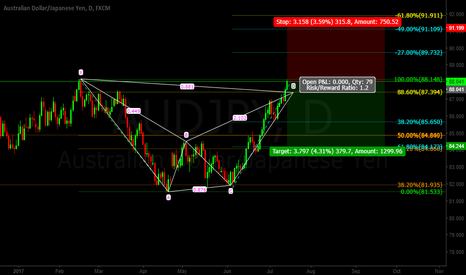 AUDJPY: Aud/Jpy BAT Pattern SHORT