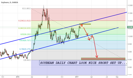 SOYBNUSD: SOYBEAN LOOK NICE SELL SET UP