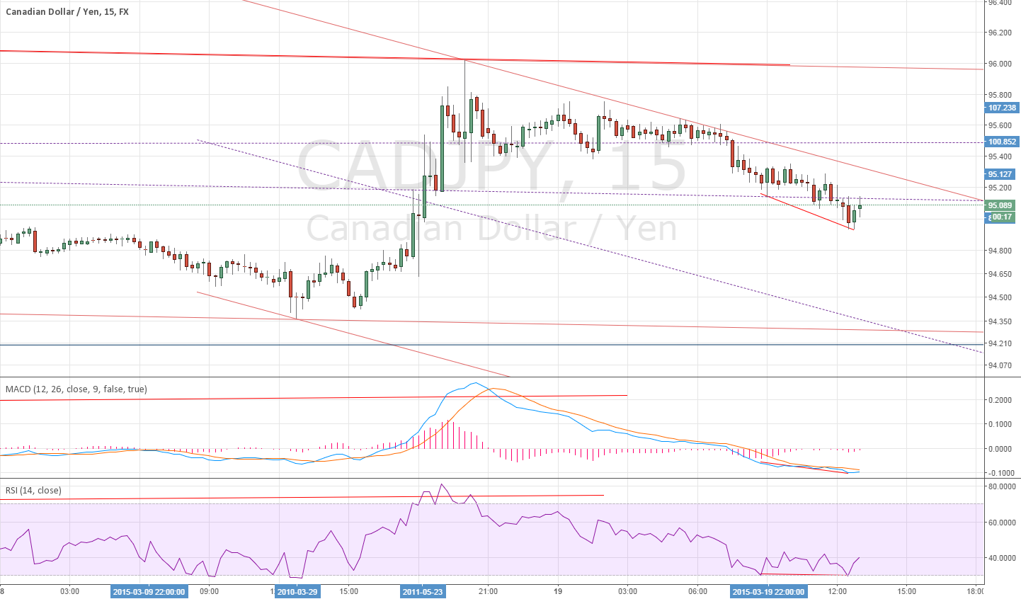 15 Min for CADJPY divergence ~