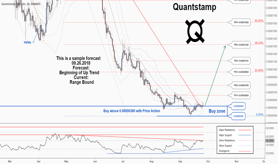 QSPBTC: There is a possibility for the beginning of an uptrend in QSPBTC