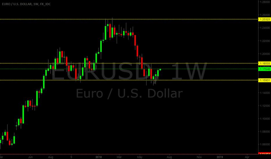 EURUSD: EUR.USD NEUTRAL..