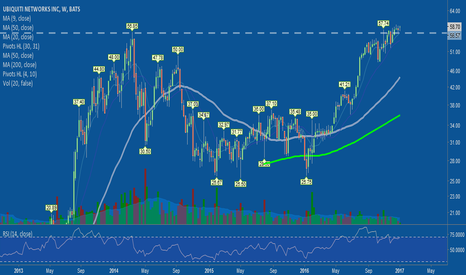 UBNT: Nice rounding base consolidation above BO