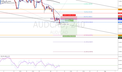 AUDCAD: Short on AUDCAD weakness/strength