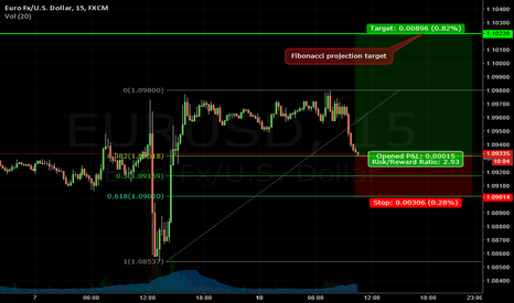 EURUSD: EURUSD 15min short term LONG SETUP based on FIBO