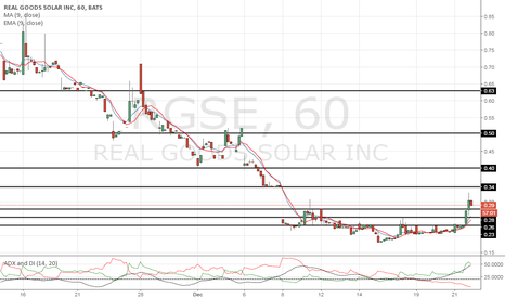 RGSE: Failed to break resistance