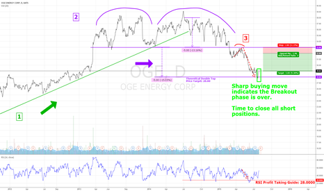 OGE: OGE Short Trading Plan Update: Close All Short Positions