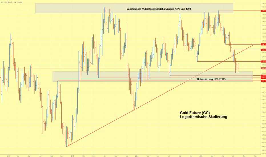 GC1!: Goldpreis im Wochenverlauf wenig verändert