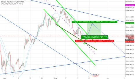 BTCUSD: Time for correction before more down.