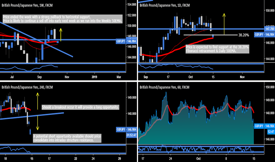 GBPJPY: GBP.JPY - Day & Swing Trading Opportunity