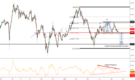AUDJPY: ! Head and Shoulder Formation !