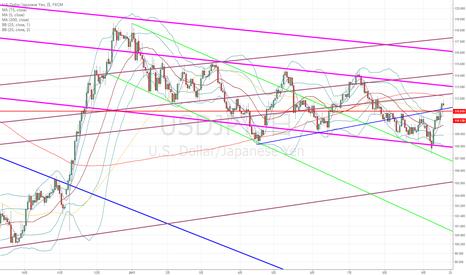 USDJPY:  ドル円:バンドウォークの可能性が強いが、明日は大きなイベントもあるので…