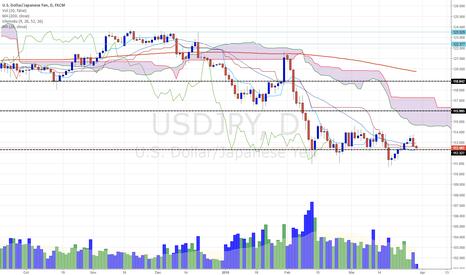USDJPY: USD/JPY on danger level.