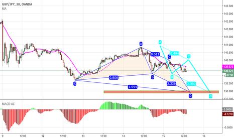 GBPJPY: AB=CD happening----Target 138.00