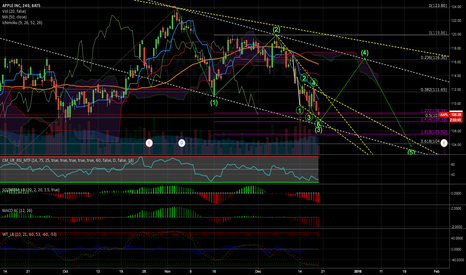 AAPL: Apple near bottom?