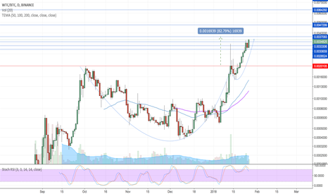 WTCBTC: wtc/btc confirmed cup & handle, possible pullback ahead
