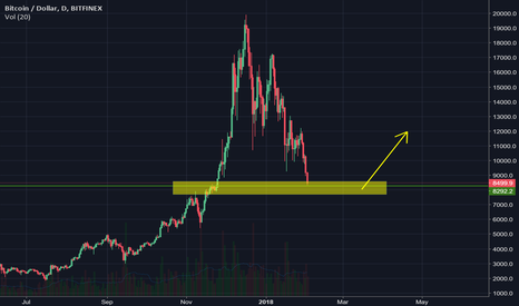BTCUSD: Time to start buying