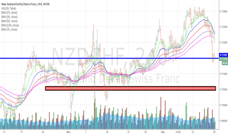 NZDCHF: neutral zone