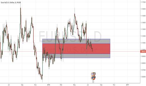 EURUSD: Price trap for EURUSD at 50.0% Fibonacci Level