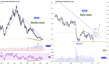 GPOR: GPOR: another oil related stock to watch