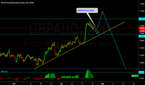 GBPAUD: GBPAUD short term buy setup.