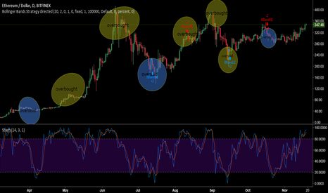 ETHUSD: homework : ether/usd ( overbought, oversold)