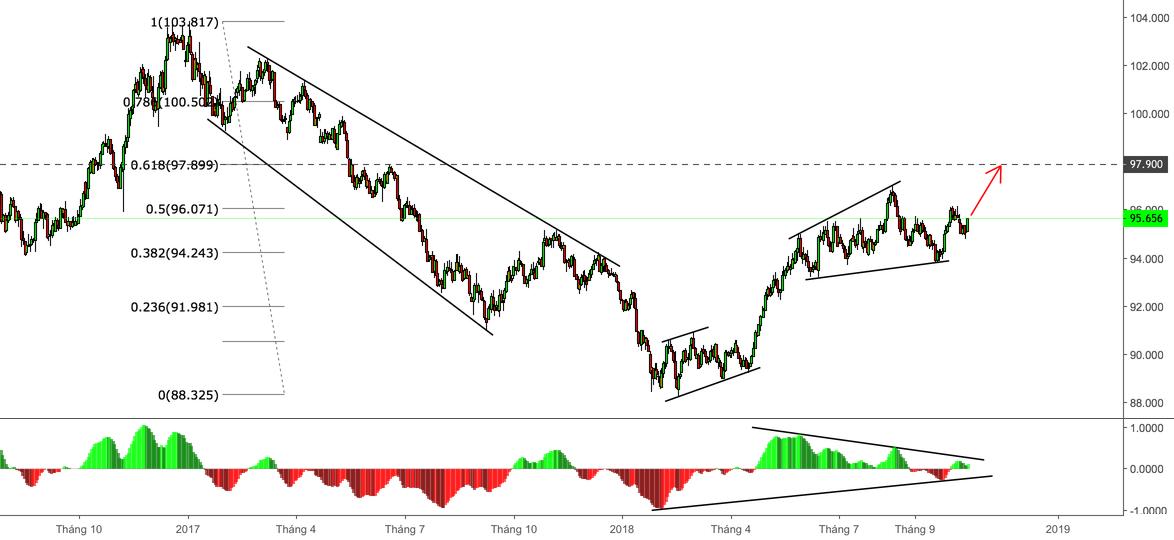 Dollar Index Chart (DXY) - Xu hướng tăng