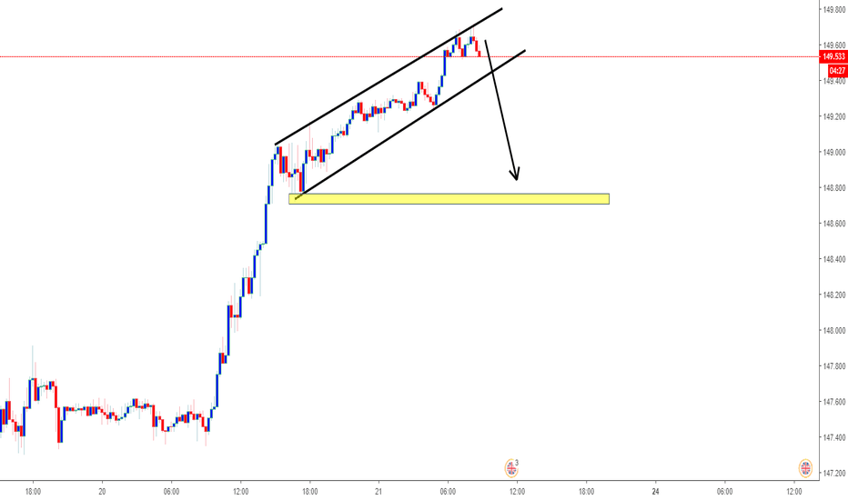GBPJPY: GBPJPY short now