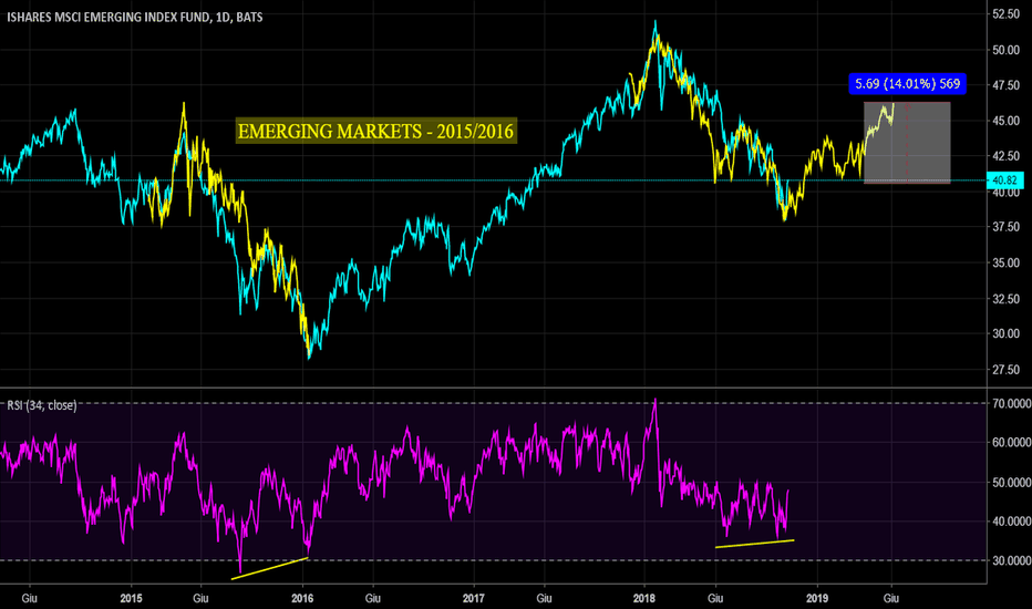 EEM: Emerging Markets: frattale