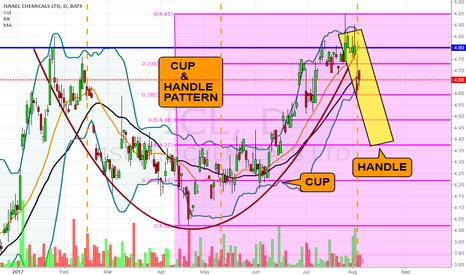 ICL: ICL- Cup & Handle Pattern
