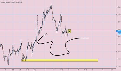 GBPUSD: Shorting eat that stops