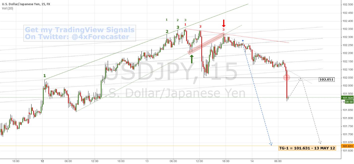 Bearish Target Nearing ... Support @ 101.631 | $USD $JPY #forex