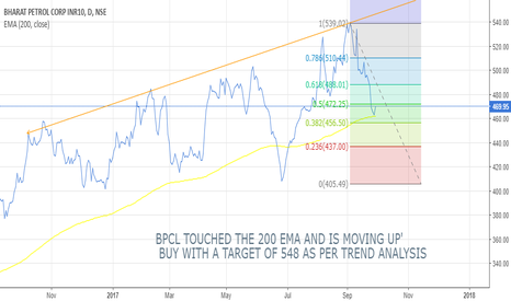 BPCL: BPCL MOVING UP AFTER TOUCHING 200 EMA