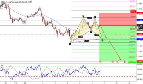 GBPNZD: GBPNZD - Double Tops - Sell