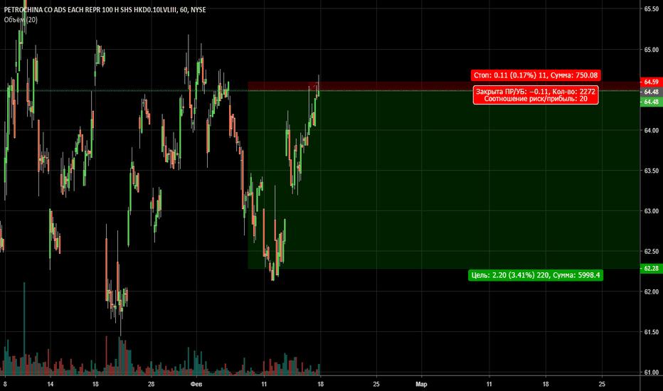PTR: PTR (NYSE) sell risk1profit20
