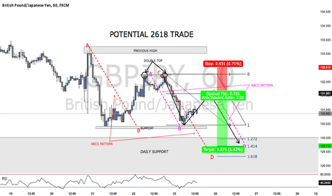 GBPJPY: POTENTIAL 2618 TRADE ON GBPJPY (TRADE WALK THROUGH)