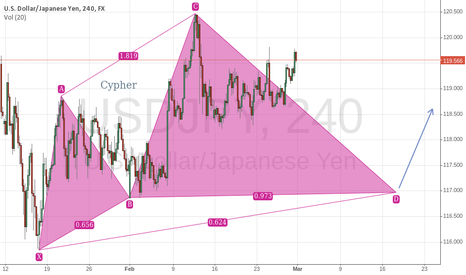 USDJPY: USDJPY Possible Cypher
