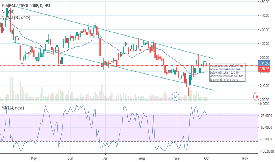 BPCL: BPCL downtrend continues and might test 340 levels